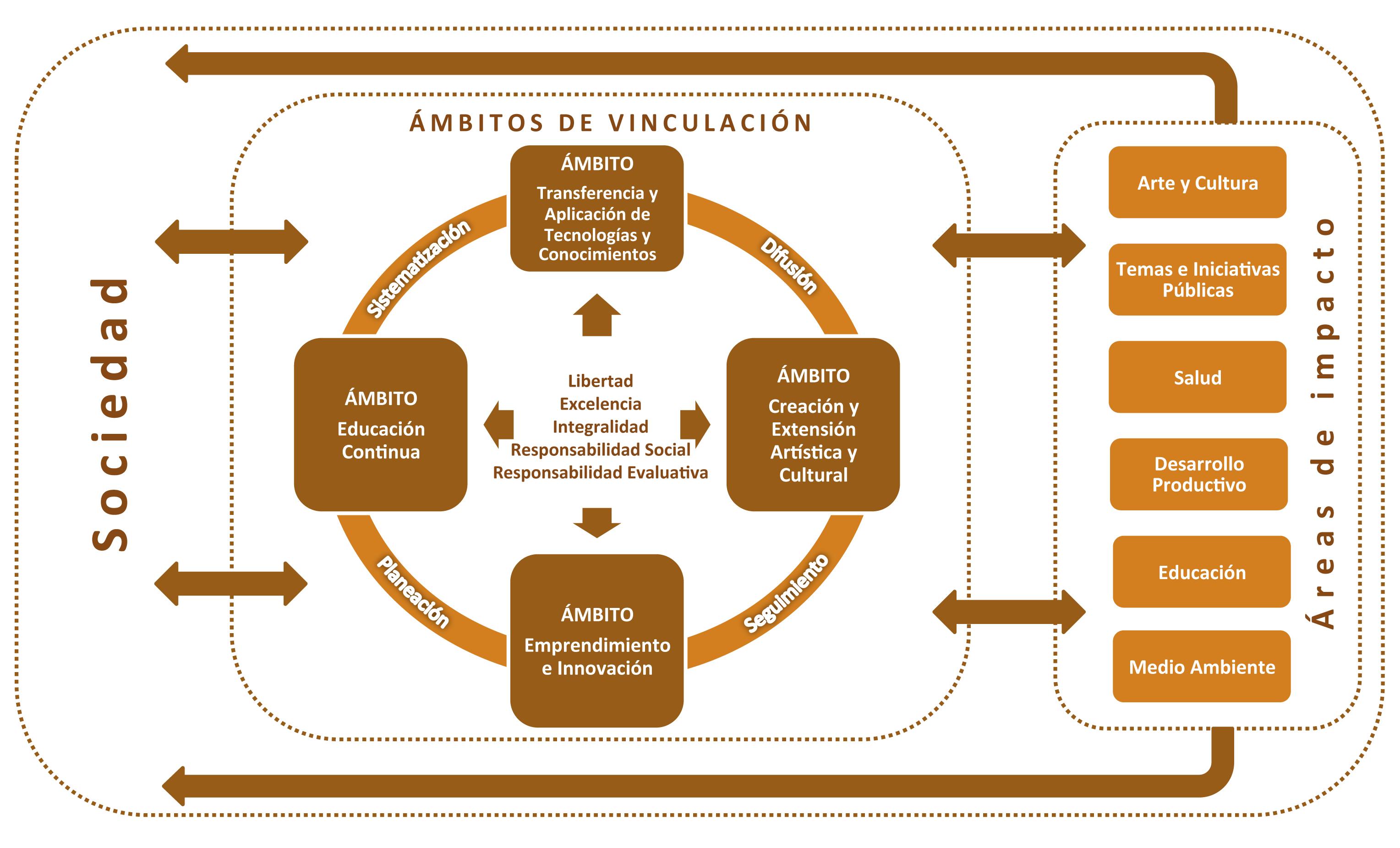 Políticas y Modelo de Vinculación UACh